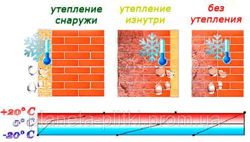 Разница между внутренним и внешним утеплением