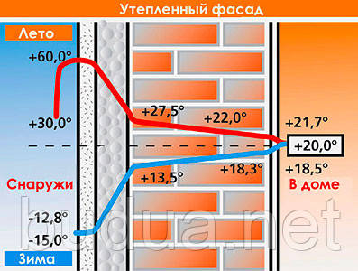 Температура внутри и снаружи помещения при утепленном фасаде