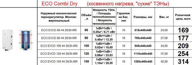 Бойлер косвенного нагрева с сухими тенами Klima hitze ECO Combi Dry