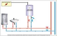 Как установить водонагреватель самому