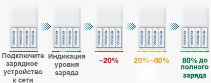Индикатор уровня заряда в зарядном устройстве Panasonic CC55