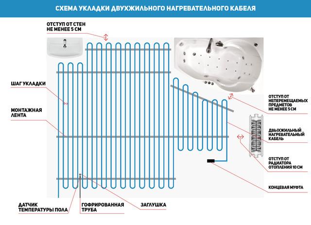 схема укладки двухжильного кабеля Devi