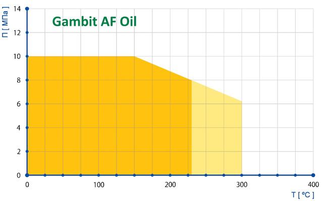 График применяемости паронита Gambit AF Oil