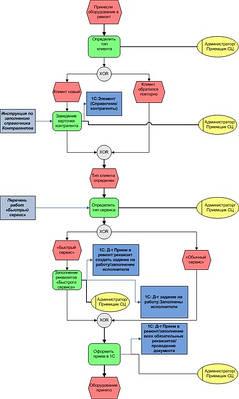 Описание бизнес-процессов компании