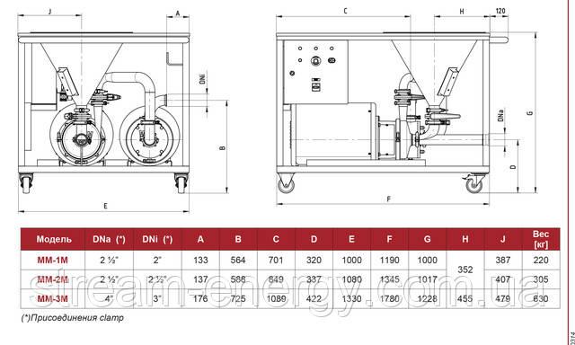 блендер горизонтальный Inoxpa MM-1M