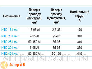 Ответвительный затискач NTD 301 7-95AI/35-95 SICAME, фото 2