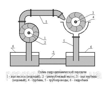 Гидравлическое оборудование купить