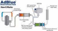 Жидкость AdBlue/Адблю для легковых и грузовых автомобилей.