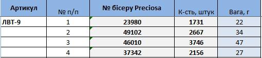 ЛВТ-9. Схема для вишивки бісером Вовк (кругова вишивка)  продажа ... 478d408ef510f