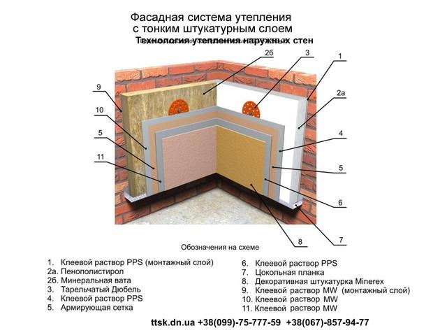 Технология утепления наружных стен, утепление стен пенопластом, утепление стен ватой, утепление наружных стен. Утеплить дом, инструкция по утеплению стен, как утеплить наружные стены дома, как утеплить дом.