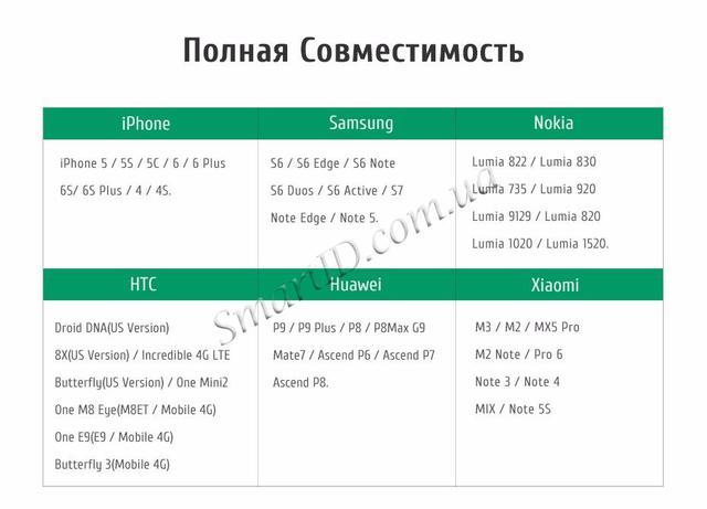 Универсальный автомобильный держатель Ugreen для телефона/навигатора  Совместимые устройства