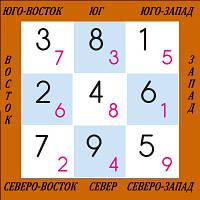 ФЕН ШУЙ ЛЕТЯЩИХ  ЗВЕЗД - 10-й месяц Деревянной Лошади 7 ноября 2014 - 6 декабря 2014 года