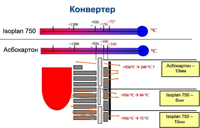 Применение Isoplan 750 в конвертере