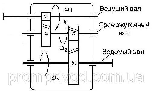 Двухступенчатый цилиндрический редуктор купить