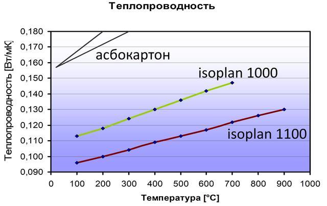 Теплопроводность асбокартонVS isoplan