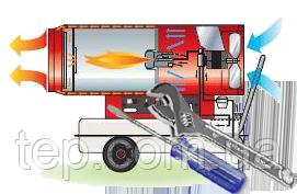 Ремонт теплогенераторів, рідкопаливних обігрівачів (теплових гармат), електричних нагрівачів (