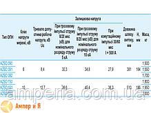 Ограничители перенапряжений с индикатором выхода из строя AZBD 151 10 кВ SICAME, фото 2