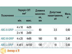 Монтажный зажим ABC-M-GRIP 4x(25-95) SICAME, фото 2