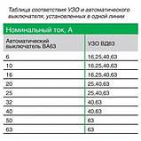 Дифференциальный выключатель (УЗО) 11464 ВД63, 4P 40А 100мА, фото 4