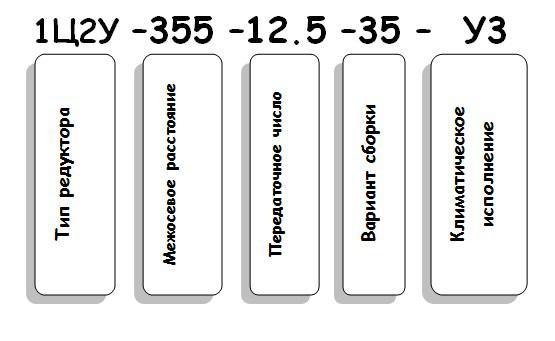 Пример условного обозначения редуктора 1Ц2У-355