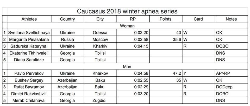 """LionFish.sub выступил спонсором на """"Caucasus 2018 winter apnea series"""" на открытом международном чемпионате по статическому апноэ (STA)... 34"""