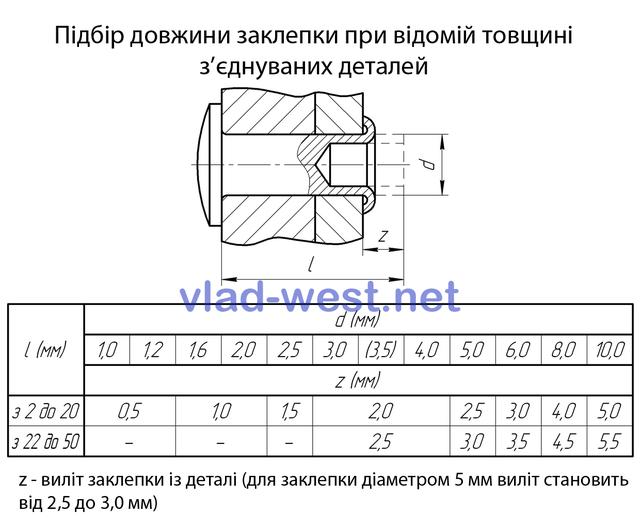 Таблица расчета вылета полупустотелой (пустотелой) заклепки из детали