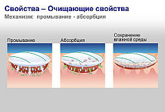 Повязка для лечения ран, пролежней Гидроклин/HydroClean, фото 3