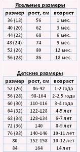 Ясельная группа /от 0 до 2х лет/