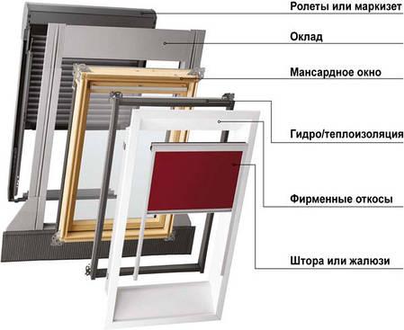 Оклады жалюзи VELUX (Велюкс) стандарт, комфорт, премиум, фото 2