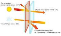 НОВИНКА!!! Оконные системы Salamander + энергосберегающие стеклопакеты Guardian Solar
