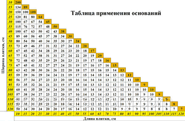 таблица расхода свп