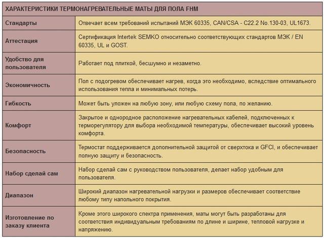 Характеристики нагревательных матов Thermopads FHMT