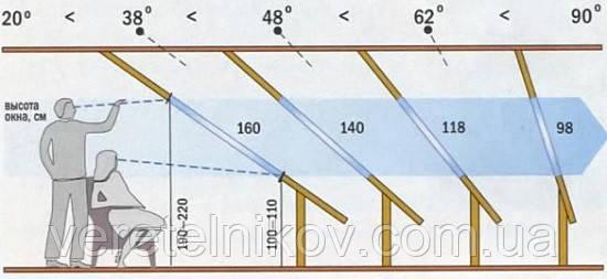 Roto Designo R8WDF R85H WD Подробнее: https://veretelnikov.com.ua/p714531470-roto-designo-wdf.html