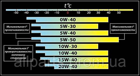 Моторное масло по вязкости при разных температурах