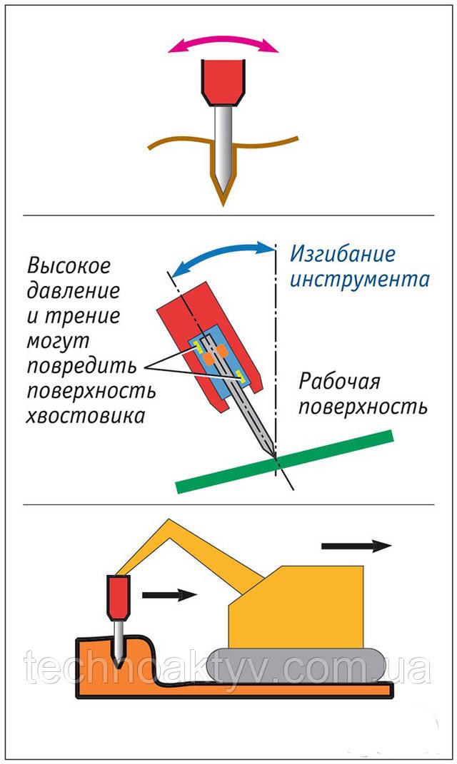 Никогда не пытайтесь разрушить объект, используя гидромолот в качестве рычага, усилие на котором создается экскаватором. Усилие, создаваемое экскаватором, значительно превосходит прочность рабочего инструмента и в случае неправильного использования может привести к мгновенному разрушению инструмента