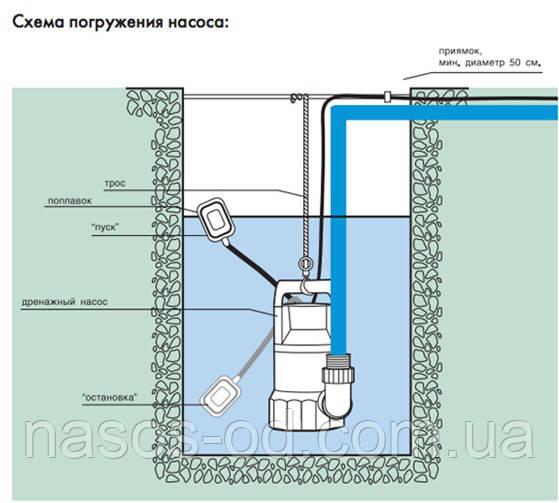 Установить погружной насос в колодец с поплавком