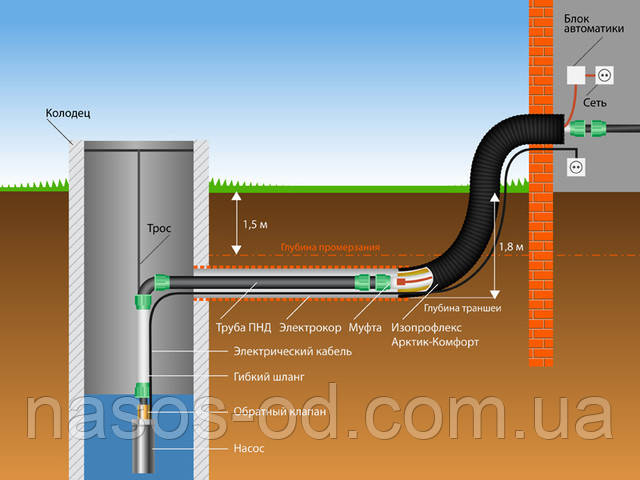Глубинный насос для колодца скважины