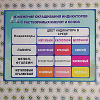 Изменение индикаторов. Стенд для кабинета химии