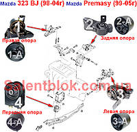 Сайлентблоки опоры двигателя Mazda 323 BJ 98-04г (Комплект 4шт)