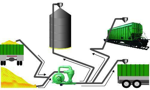 Как пневмотранспортер зерна помогает фермеру N получать больше прибыли