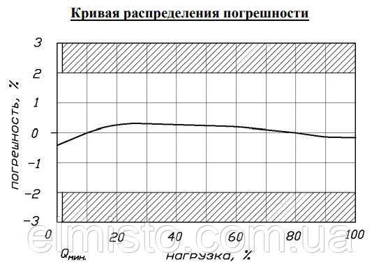 Кривая распределения погрешности