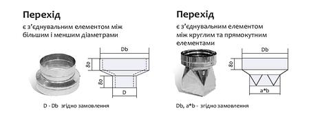 Переходник с меньшого диаметра на трубу D-130 мм, толщ. - 1 мм для дымохода из нержавейки «Версия Люкс», фото 2