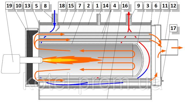 Схема газового котла Колви 5000