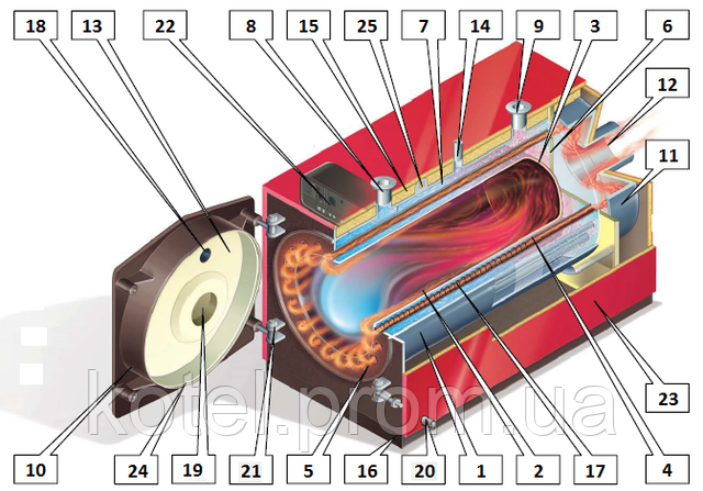 Схема газового жаротрубного котла Колви 140 в разрезе