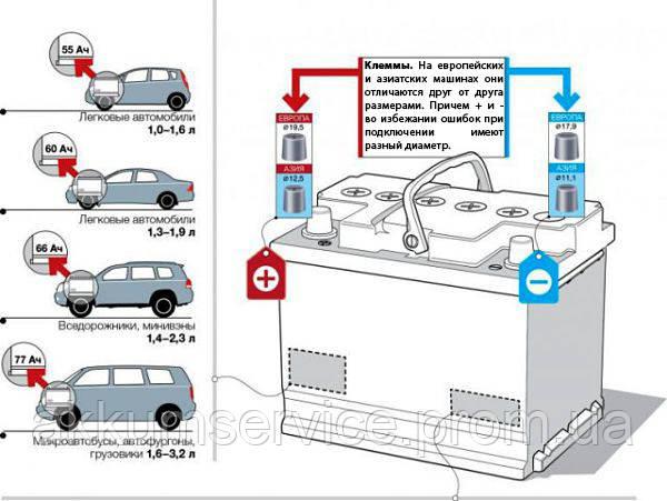 Емкость автомобильного аккумулятора