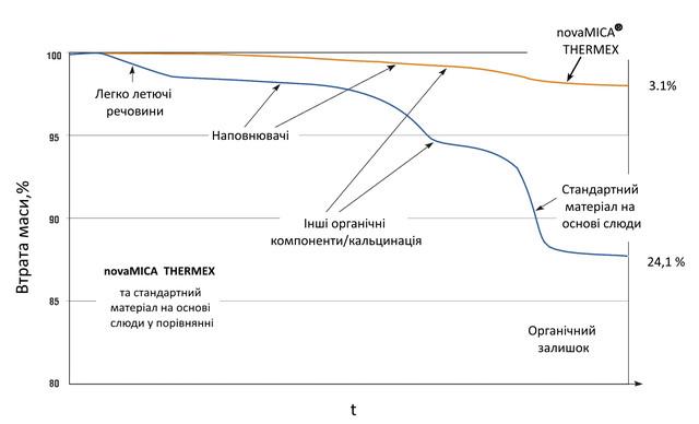 Термостійкість матеріалів на основі слюди