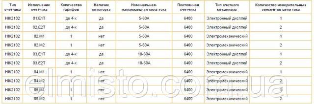 Таблица исполнений счетчиков серии НІК 2102