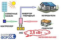 Комплект автономной солнечной электростанции 2,5 кВт