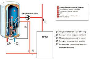 Бойлер косвенного нагрева Roda CS0120WHD, 120 л, фото 2