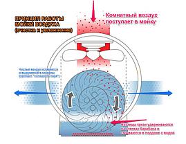 Мойка-увлажнитель воздуха Neoclima MP-20, фото 3